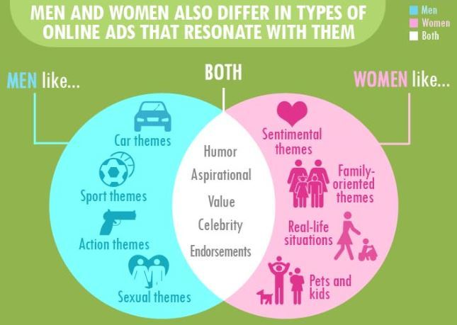 the study of gender difference in